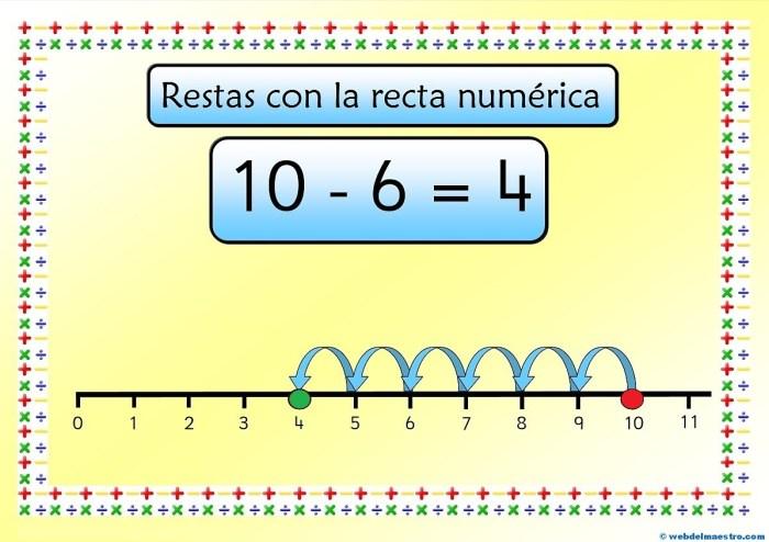 Cartel-Recta numérica-Resta
