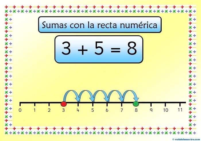 Cartel-Recta numérica-Suma