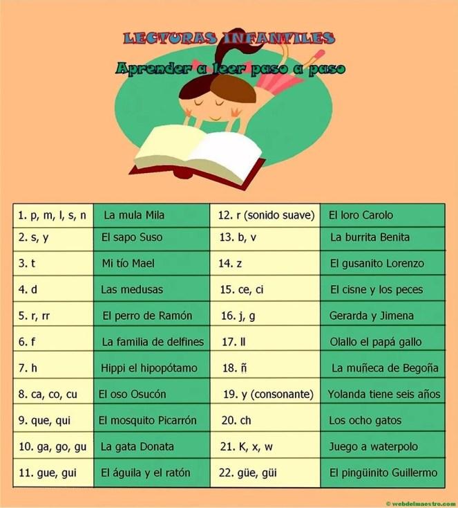 Esquema-guión de las lecturas-aprender a leer paso a paso
