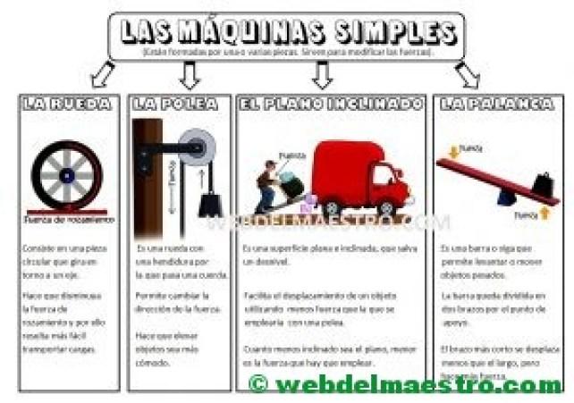 Las máquinas simples para niños de Primaria-resumen