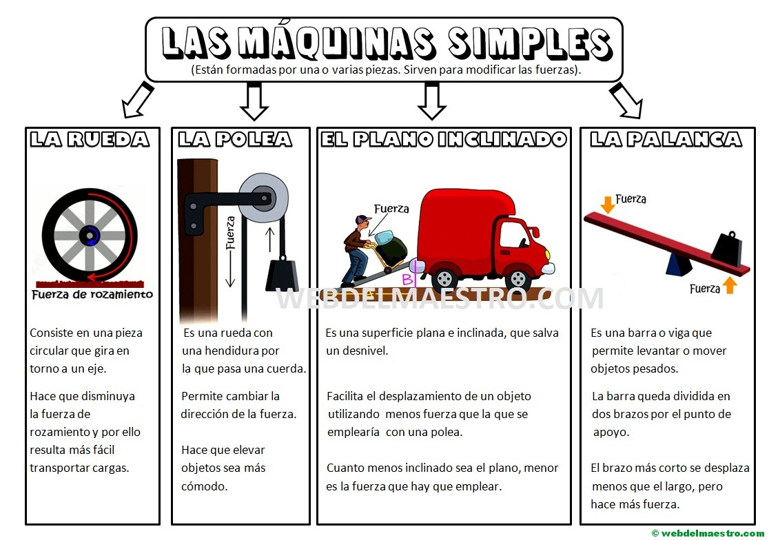 Las máquinas simples para niños de primaria
