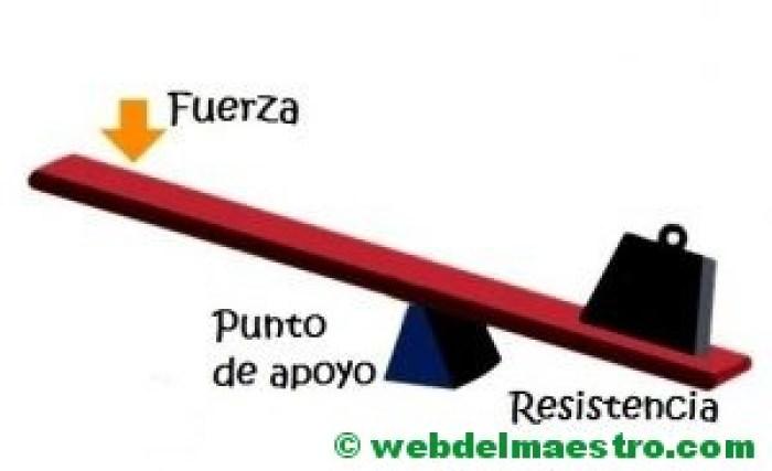 Tipos De Palancas Información Y Actividades Web Del Maestro