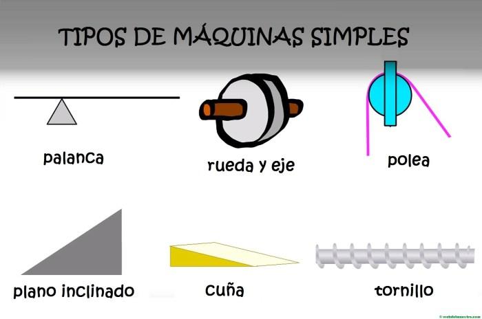 Tipos de máquinas simples-