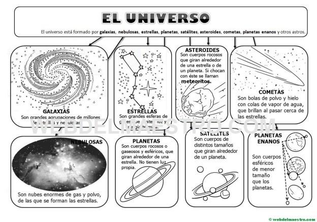 Esquema-mapa conceptual del Universo