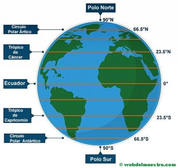 Principales paralelos de la Tierra
