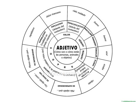el adjetivo y su clasificación para colorear