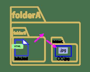 相対パス:異なるフォルダにファイルが存在する場合