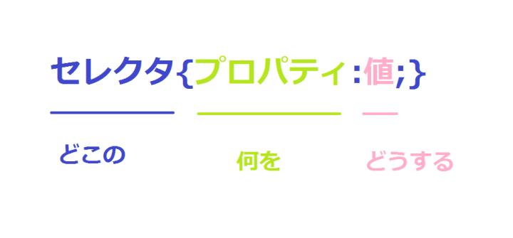 CSSの基本書式