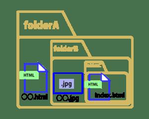 相対パス:上の階層のフォルダにファイルが存在する場合