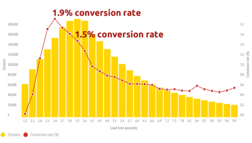 Loading time vs conversion rate