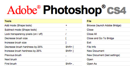 Adobe Photoshop CS4 Keyboard Shortcuts