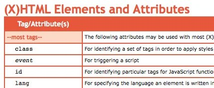 (X)HTML Elements and Attributes
