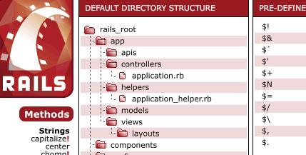 Ruby on Rails Cheat Sheet