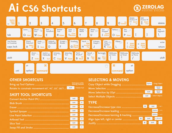 8 Must-have Cheat Sheets for Web Designers