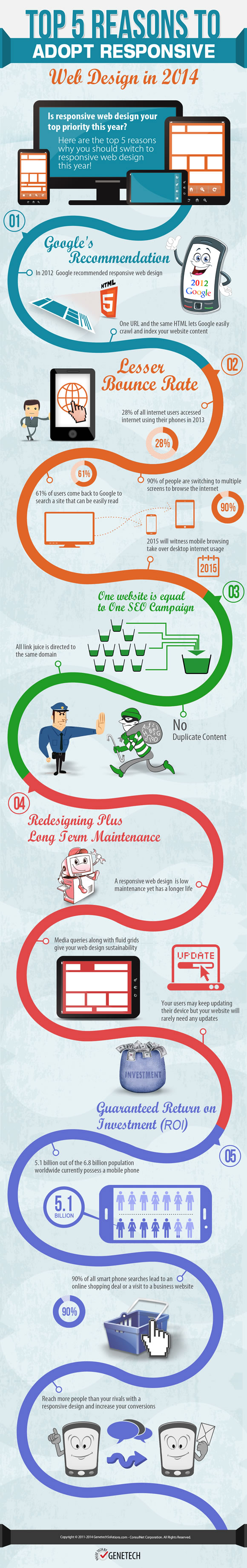 Infographic - Top 5 Reasons For Using Responsive Web Design