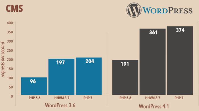 Wordpress-php7-performance