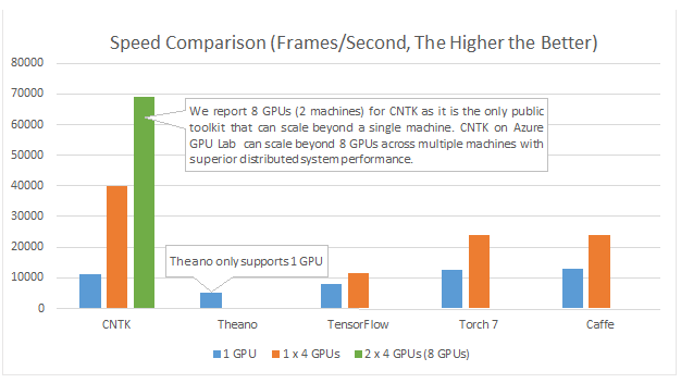 cntk-speed-comparison