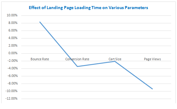 Page Loading Time Statistic