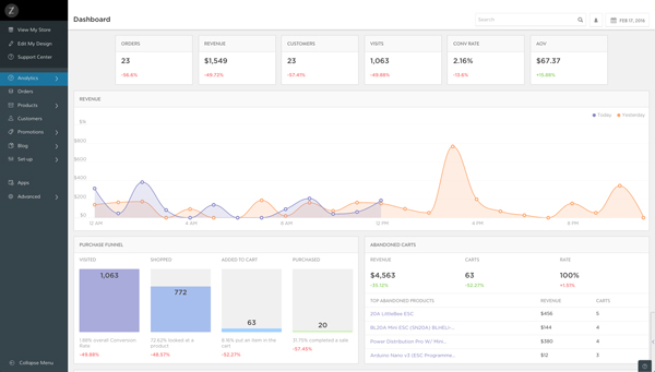 Zoey Analytics eCommerce