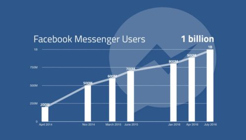 facebook-messenger-growth-graph