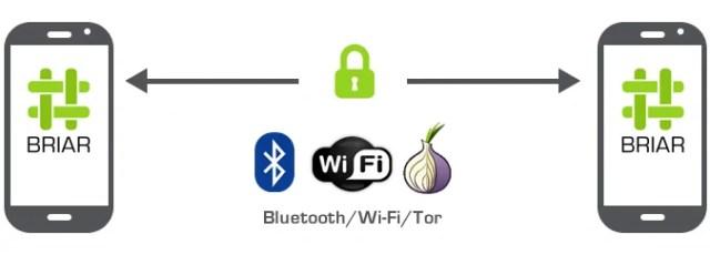 internetsiz mesajlaşma uygulamaları