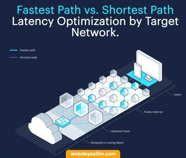 Datapath - Ücretsiz CDN Servisleri