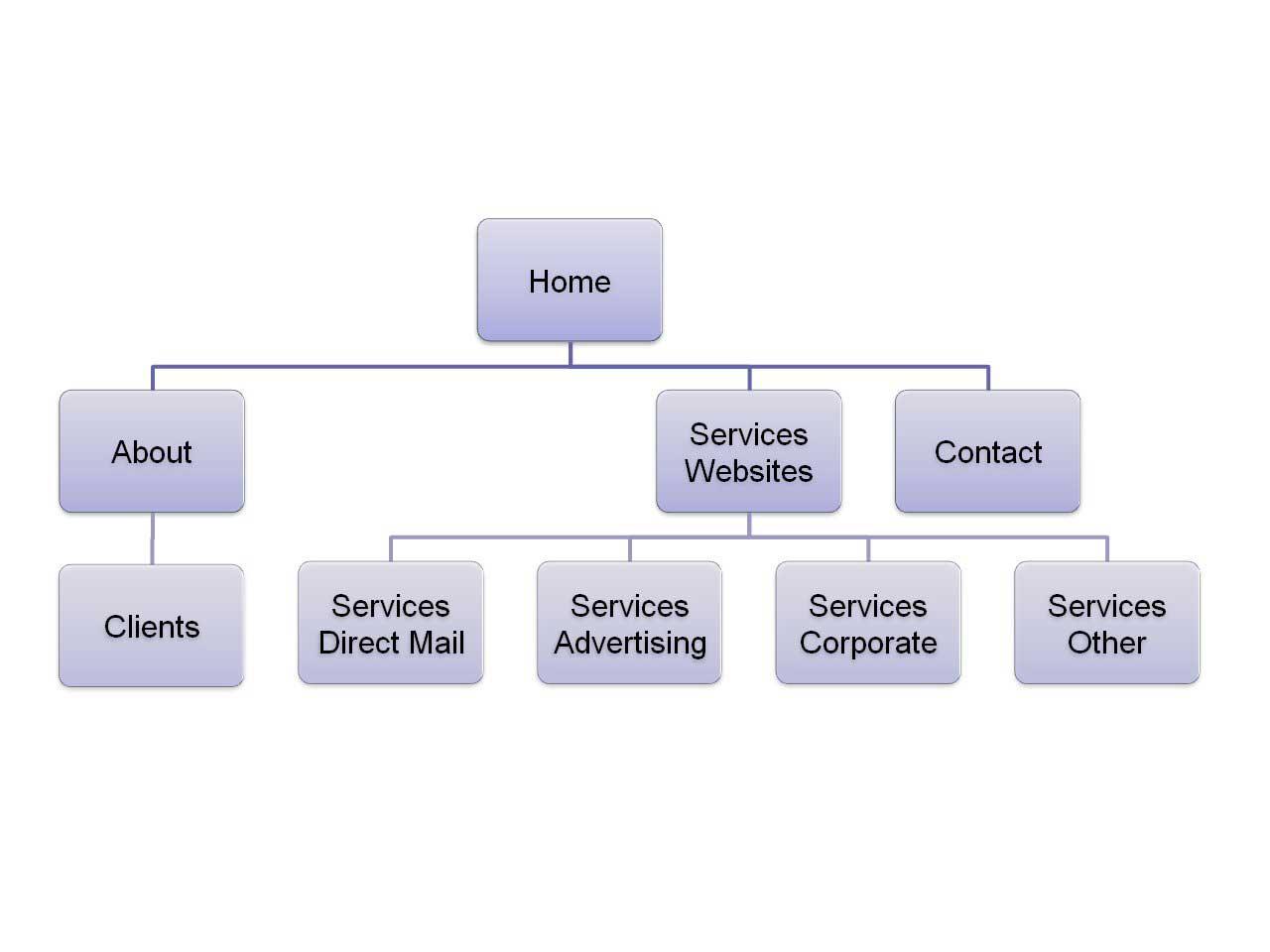 Mapa web stranice