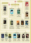 Best Books of the 21st Century