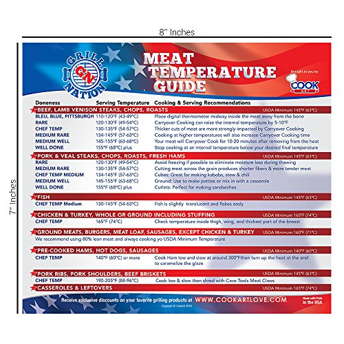 BEST Meat Temperature Chart AND Meat Smoking Wood Temperature Guide by Grill Nation for Outdoor and Indoor Use – Includes All Meats for Kitchen Cooking & 20 Flavor Profiles & Strengths for Smoker Box
