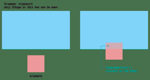 Intersection Observer API позволяет сделать отложенную загрузку моментальной