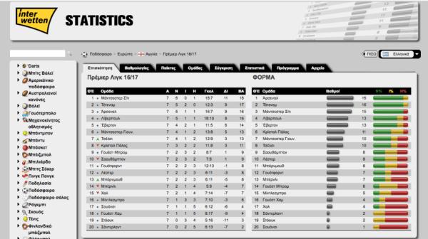 interwetten.gr στατιστικά βαθμολγίες και πρόγραμμα αγώνων ποδοσφαίρου