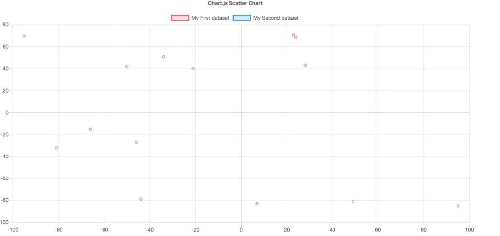 Chart.js 散布図
