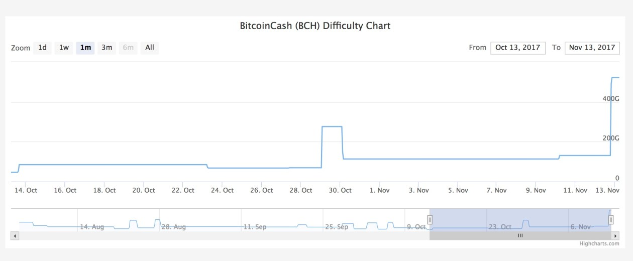 BitcoinCash Difficulty Chart and Difficulty History Chart CoinWarz