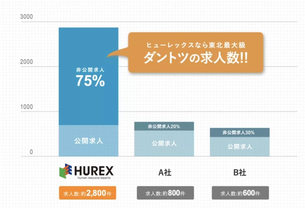 Hurex2