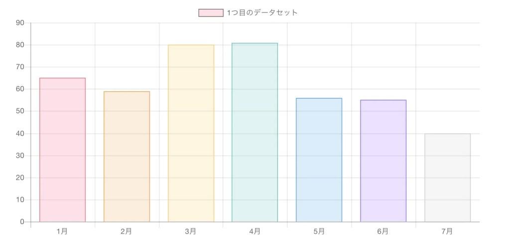 Chart.js 棒グラフ