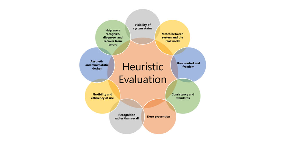 How exactly to Run a Heuristic UX Evaluation 14