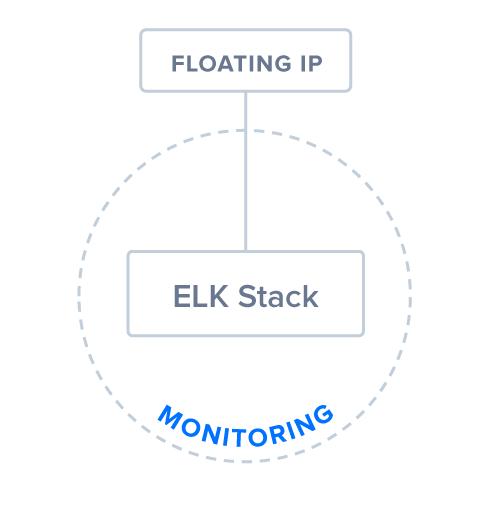 Diagram of Step 8: ELK Stack