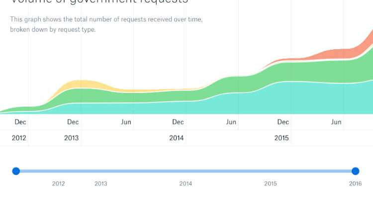 10 Inspirational Examples of Graphs & Charts in Web Design