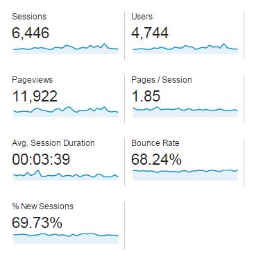traffic last 30 days