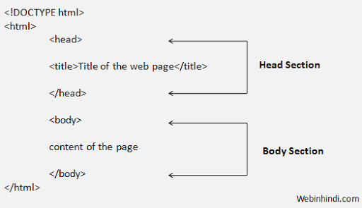 structure-of-html
