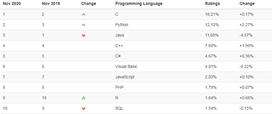 programming language ranking
