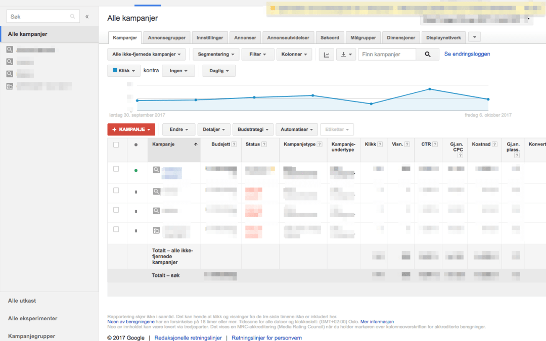 Google AdWords kampanje for Fjellbo Design
