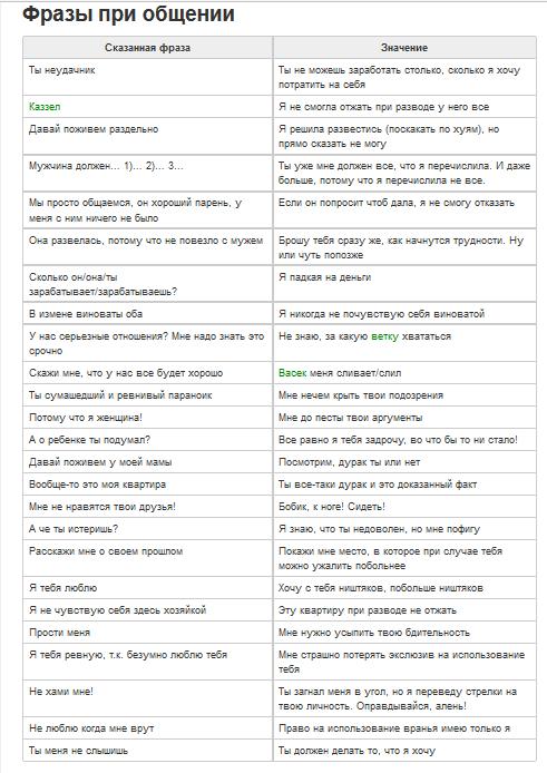 Таблица с переводом бабских фраз на мужской язык.