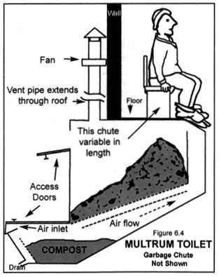 Multrum toilet