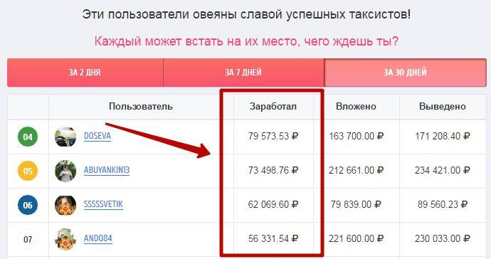 сайты для заработка в интернете без вложений с выводом денег