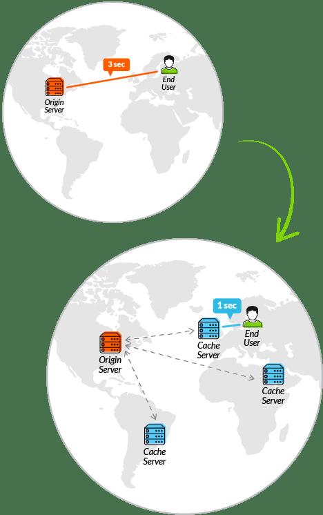 understanding Content Delivery Network better