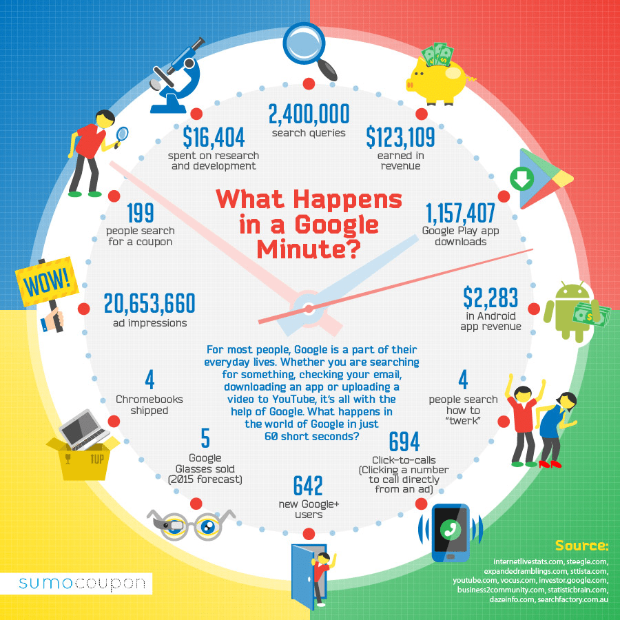 What Happens On Google In A Minute Infographic