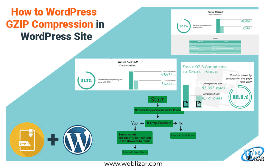 How to GZIP Compression in WordPress Website - Weblizar Blog