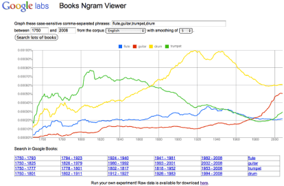 Google-ngram-viewer-weblizar-blog