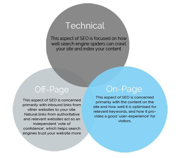 Web Designer's SEO Checklist